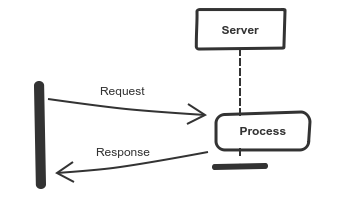 server receive request, create process, send request and kill process
