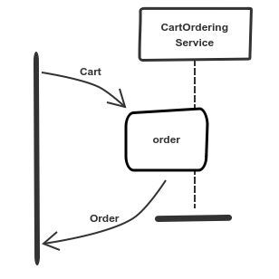 service has cart as an input and order as an outpu